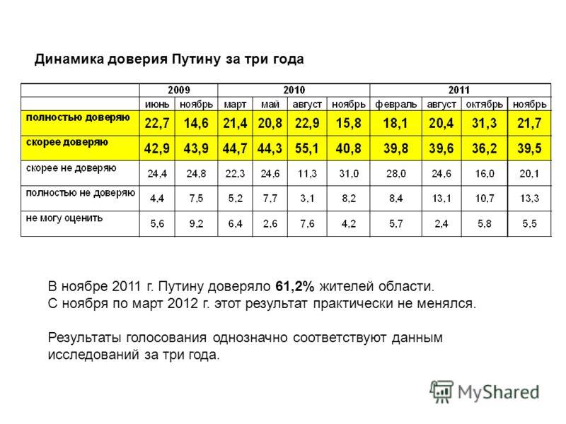 В ноябре 2011 г. Путину доверяло 61,2% жителей области. С ноября по март 2012 г. этот результат практически не менялся. Результаты голосования однозначно соответствуют данным исследований за три года. Динамика доверия Путину за три года