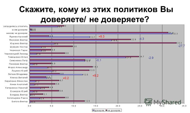 Скажите, кому из этих политиков Вы доверяете/ не доверяете? 1 2 3 4 5 1 2 3 4 5 +6,6 +6,1 +2,8 -1,6 -1,9 -27,8 +7,5 +0,2 +1,6 +8,8 -31,9 -2,1 +9,3 +5,2 +0,2 -4,3 -27,7 -2.9 -0,1