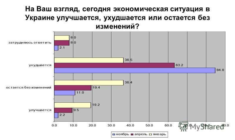 На Ваш взгляд, сегодня экономическая ситуация в Украине улучшается, ухудшается или остается без изменений?
