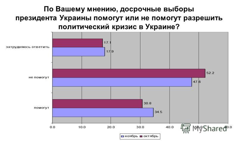 По Вашему мнению, досрочные выборы президента Украины помогут или не помогут разрешить политический кризис в Украине?