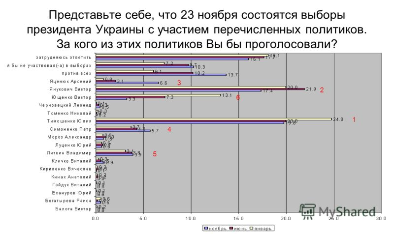 Представьте себе, что 23 ноября состоятся выборы президента Украины с участием перечисленных политиков. За кого из этих политиков Вы бы проголосовали? 1 2 3 4 5 1 2 3 4 5 1 2 3 4 5 1 2 3 4 5 6