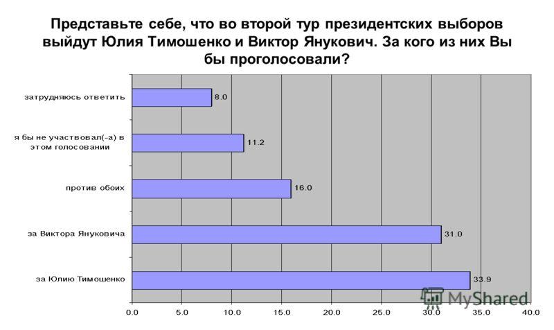 Представьте себе, что во второй тур президентских выборов выйдут Юлия Тимошенко и Виктор Янукович. За кого из них Вы бы проголосовали?