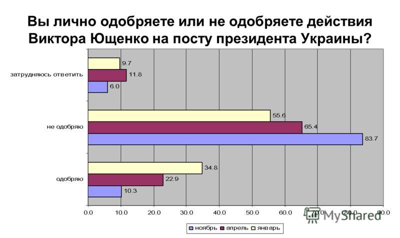 Вы лично одобряете или не одобряете действия Виктора Ющенко на посту президента Украины?