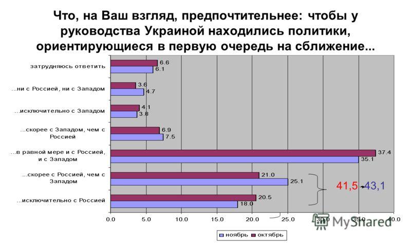 Что, на Ваш взгляд, предпочтительнее: чтобы у руководства Украиной находились политики, ориентирующиеся в первую очередь на сближение... 41,5 11 41,5 -43,1