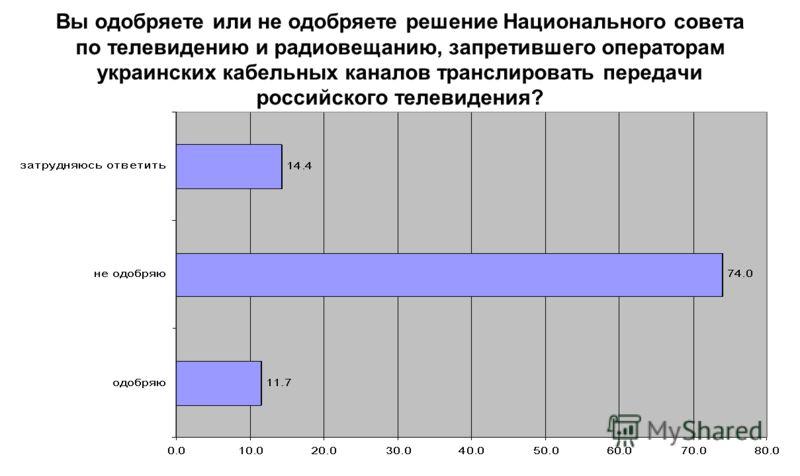 Вы одобряете или не одобряете решение Национального совета по телевидению и радиовещанию, запретившего операторам украинских кабельных каналов транслировать передачи российского телевидения?
