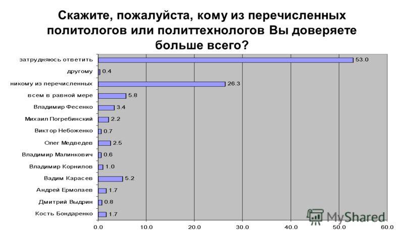 Скажите, пожалуйста, кому из перечисленных политологов или политтехнологов Вы доверяете больше всего?
