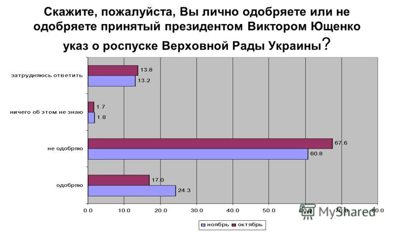 Скажите, пожалуйста, Вы лично одобряете или не одобряете принятый президентом Виктором Ющенко указ о роспуске Верховной Рады Украины ?