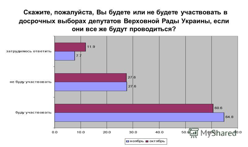 Скажите, пожалуйста, Вы будете или не будете участвовать в досрочных выборах депутатов Верховной Рады Украины, если они все же будут проводиться?
