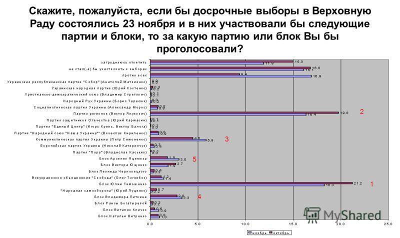 Скажите, пожалуйста, если бы досрочные выборы в Верховную Раду состоялись 23 ноября и в них участвовали бы следующие партии и блоки, то за какую партию или блок Вы бы проголосовали? 1 2 3 4 5 1 2 3 4 5 31 42 1 2 3-4 1 2 3 4 5 1 2 3 4 5
