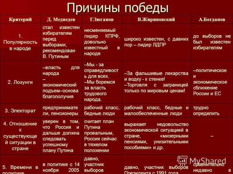 Причины победы КритерийД. МедведевГ.ЗюгановВ.ЖириновскийА.Богданов 1. Популярность в народе стал известен избирателям перед выборами, рекомендован В. Путиным несменяемый лидер КПРФ, довольно известный в народе широко известен, с давних пор – лидер ЛД
