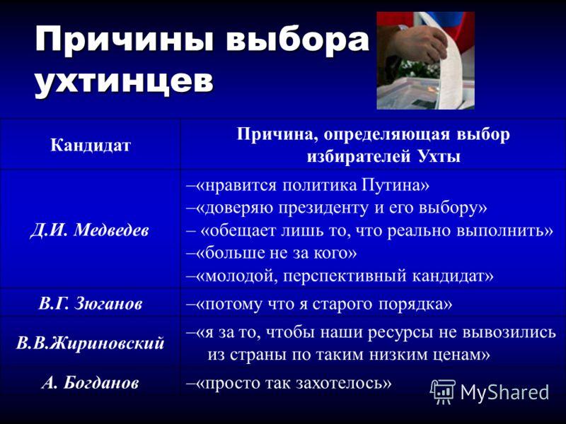 Причины выбора ухтинцев Кандидат Причина, определяющая выбор избирателей Ухты Д.И. Медведев –«нравится политика Путина» –«доверяю президенту и его выбору» – «обещает лишь то, что реально выполнить» –«больше не за кого» –«молодой, перспективный кандид