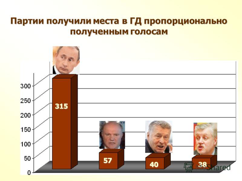 315 57 4038 Партии получили места в ГД пропорционально полученным голосам