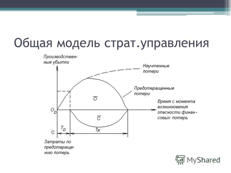 Общая модель страт.управления