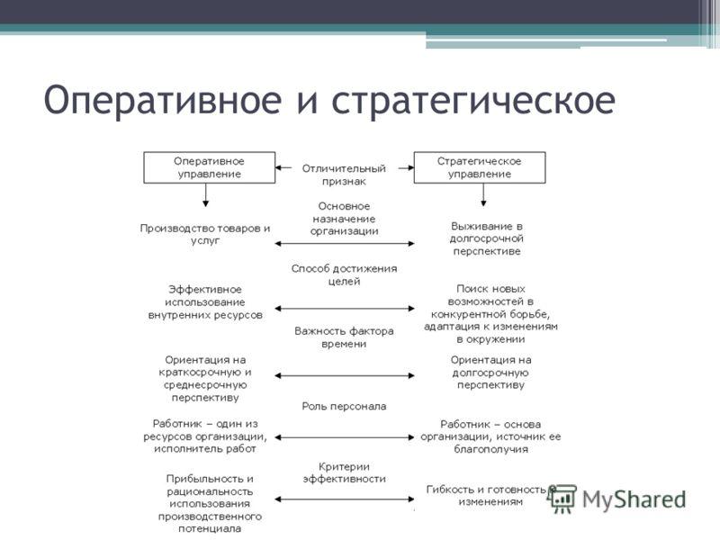 Оперативное и стратегическое