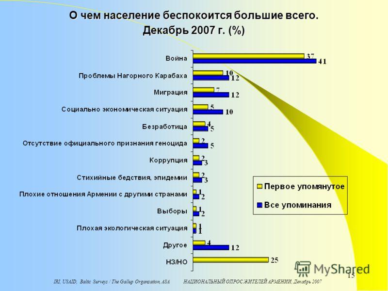 IRI, USAID, Baltic Surveys / The Gallup Organzation, ASA НАЦИОНАЛЬНЫЙ ОПРОС ЖИТЕЛЕЙ АРМЕНИИ, Декабрь 2007 15 О чем население беспокоится большие всего. Декабрь 2007 г. (%)