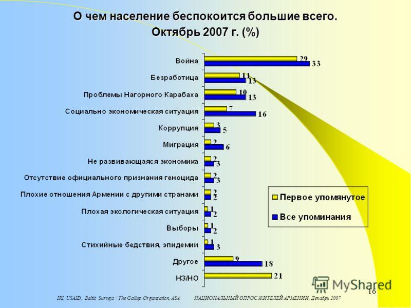 IRI, USAID, Baltic Surveys / The Gallup Organzation, ASA НАЦИОНАЛЬНЫЙ ОПРОС ЖИТЕЛЕЙ АРМЕНИИ, Декабрь 2007 16 О чем население беспокоится большие всего. Октябрь 2007 г. (%)
