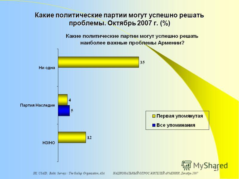 IRI, USAID, Baltic Surveys / The Gallup Organzation, ASA НАЦИОНАЛЬНЫЙ ОПРОС ЖИТЕЛЕЙ АРМЕНИИ, Декабрь 2007 23 Какие политические партии могут успешно решать проблемы. Октябрь 2007 г. (%)