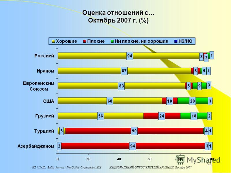 IRI, USAID, Baltic Surveys / The Gallup Organzation, ASA НАЦИОНАЛЬНЫЙ ОПРОС ЖИТЕЛЕЙ АРМЕНИИ, Декабрь 2007 32 Оценка отношений с… Октябрь 2007 г. (%)
