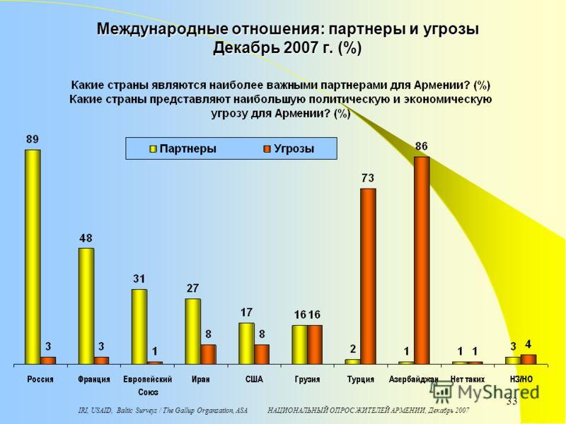 IRI, USAID, Baltic Surveys / The Gallup Organzation, ASA НАЦИОНАЛЬНЫЙ ОПРОС ЖИТЕЛЕЙ АРМЕНИИ, Декабрь 2007 33 Международные отношения: партнеры и угрозы Декабрь 2007 г. (%)