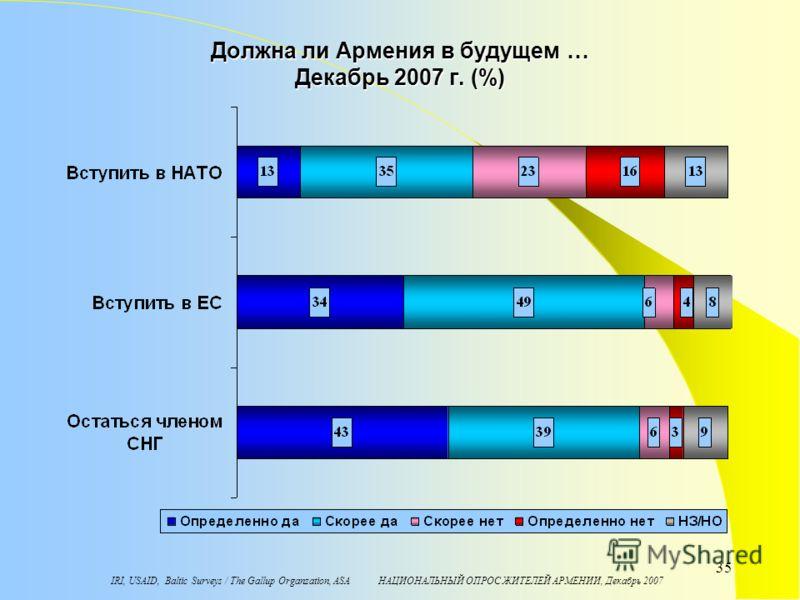 IRI, USAID, Baltic Surveys / The Gallup Organzation, ASA НАЦИОНАЛЬНЫЙ ОПРОС ЖИТЕЛЕЙ АРМЕНИИ, Декабрь 2007 35 Должна ли Армения в будущем … Декабрь 2007 г. (%)