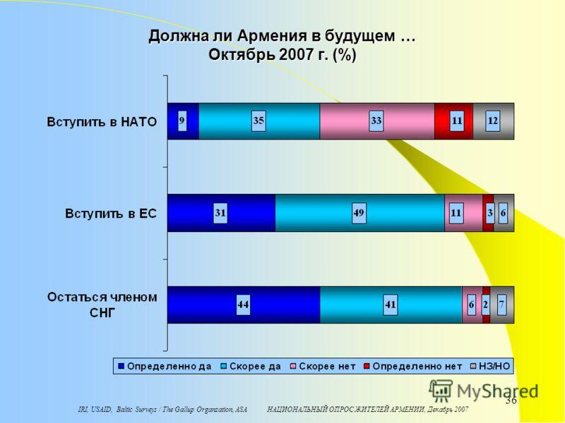 IRI, USAID, Baltic Surveys / The Gallup Organzation, ASA НАЦИОНАЛЬНЫЙ ОПРОС ЖИТЕЛЕЙ АРМЕНИИ, Декабрь 2007 36 Должна ли Армения в будущем … Октябрь 2007 г. (%)