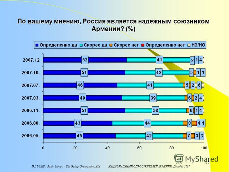 IRI, USAID, Baltic Surveys / The Gallup Organzation, ASA НАЦИОНАЛЬНЫЙ ОПРОС ЖИТЕЛЕЙ АРМЕНИИ, Декабрь 2007 37 По вашему мнению, Россия является надежным союзником Армении? (%)
