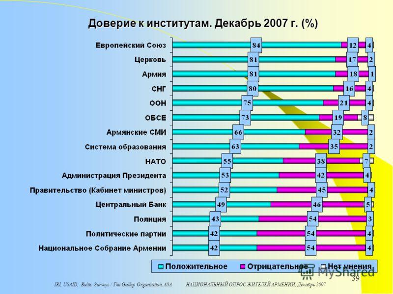 IRI, USAID, Baltic Surveys / The Gallup Organzation, ASA НАЦИОНАЛЬНЫЙ ОПРОС ЖИТЕЛЕЙ АРМЕНИИ, Декабрь 2007 39 Доверие к институтам. Декабрь 2007 г. (%)