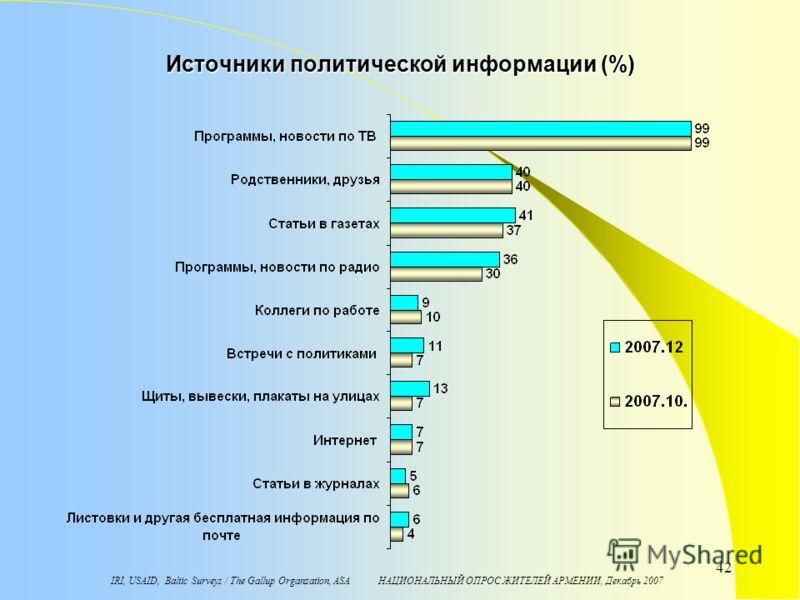 IRI, USAID, Baltic Surveys / The Gallup Organzation, ASA НАЦИОНАЛЬНЫЙ ОПРОС ЖИТЕЛЕЙ АРМЕНИИ, Декабрь 2007 42 Источники политической информации (%)
