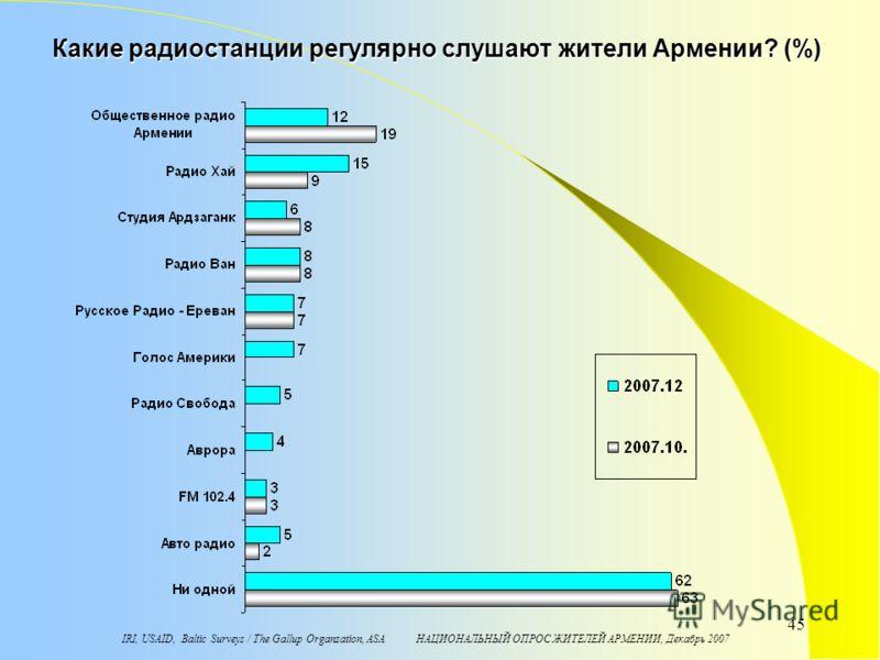 IRI, USAID, Baltic Surveys / The Gallup Organzation, ASA НАЦИОНАЛЬНЫЙ ОПРОС ЖИТЕЛЕЙ АРМЕНИИ, Декабрь 2007 45 Какие радиостанции регулярно слушают жители Армении? (%)