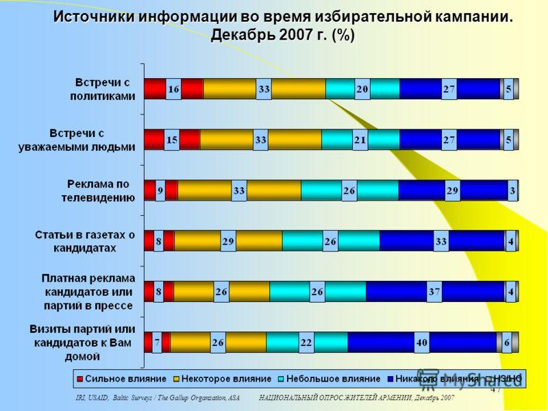 IRI, USAID, Baltic Surveys / The Gallup Organzation, ASA НАЦИОНАЛЬНЫЙ ОПРОС ЖИТЕЛЕЙ АРМЕНИИ, Декабрь 2007 47 Источники информации во время избирательной кампании. Декабрь 2007 г. (%)