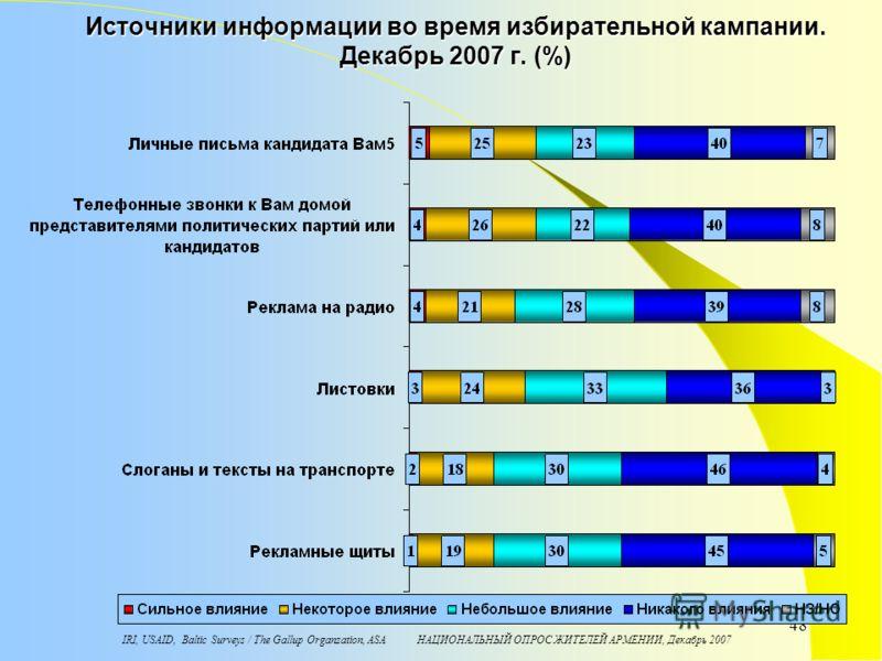 IRI, USAID, Baltic Surveys / The Gallup Organzation, ASA НАЦИОНАЛЬНЫЙ ОПРОС ЖИТЕЛЕЙ АРМЕНИИ, Декабрь 2007 48 Источники информации во время избирательной кампании. Декабрь 2007 г. (%)