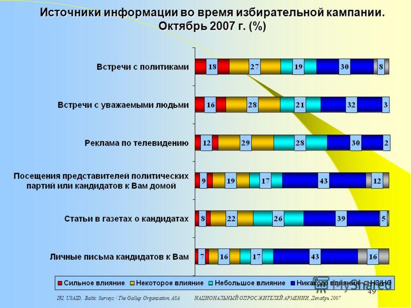 IRI, USAID, Baltic Surveys / The Gallup Organzation, ASA НАЦИОНАЛЬНЫЙ ОПРОС ЖИТЕЛЕЙ АРМЕНИИ, Декабрь 2007 49 Источники информации во время избирательной кампании. Октябрь 2007 г. (%)