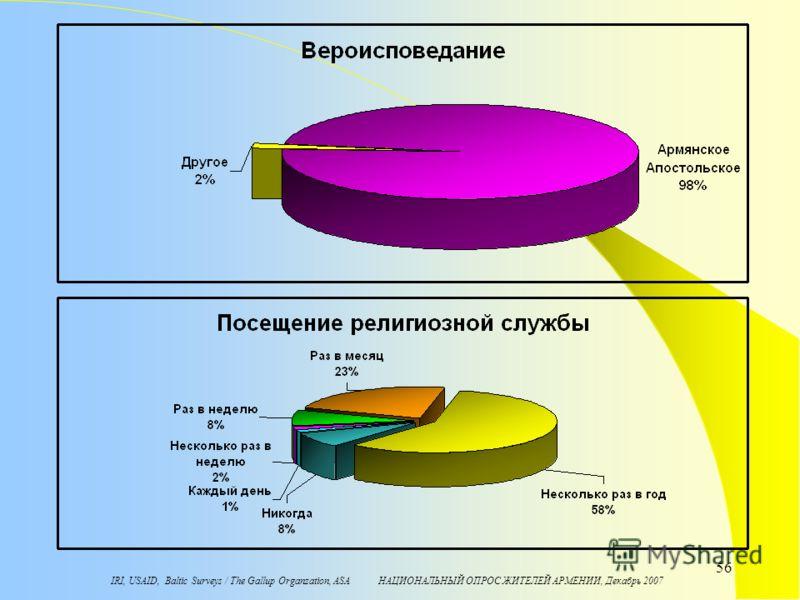IRI, USAID, Baltic Surveys / The Gallup Organzation, ASA НАЦИОНАЛЬНЫЙ ОПРОС ЖИТЕЛЕЙ АРМЕНИИ, Декабрь 2007 56