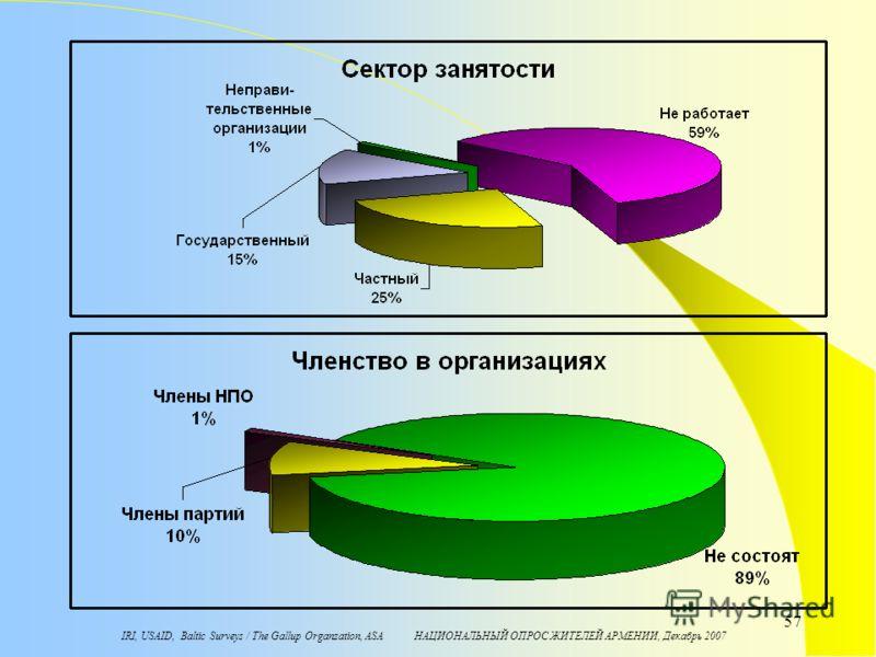 IRI, USAID, Baltic Surveys / The Gallup Organzation, ASA НАЦИОНАЛЬНЫЙ ОПРОС ЖИТЕЛЕЙ АРМЕНИИ, Декабрь 2007 57