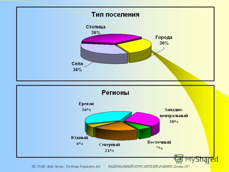 IRI, USAID, Baltic Surveys / The Gallup Organzation, ASA НАЦИОНАЛЬНЫЙ ОПРОС ЖИТЕЛЕЙ АРМЕНИИ, Декабрь 2007 58