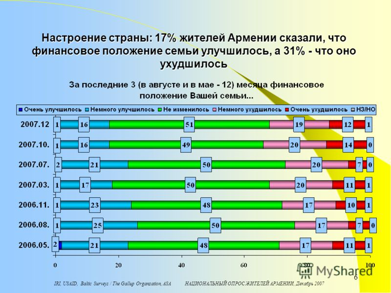 IRI, USAID, Baltic Surveys / The Gallup Organzation, ASA НАЦИОНАЛЬНЫЙ ОПРОС ЖИТЕЛЕЙ АРМЕНИИ, Декабрь 2007 6 Настроение страны: 17% жителей Армении сказали, что финансовое положение семьи улучшилось, а 31% - что оно ухудшилось