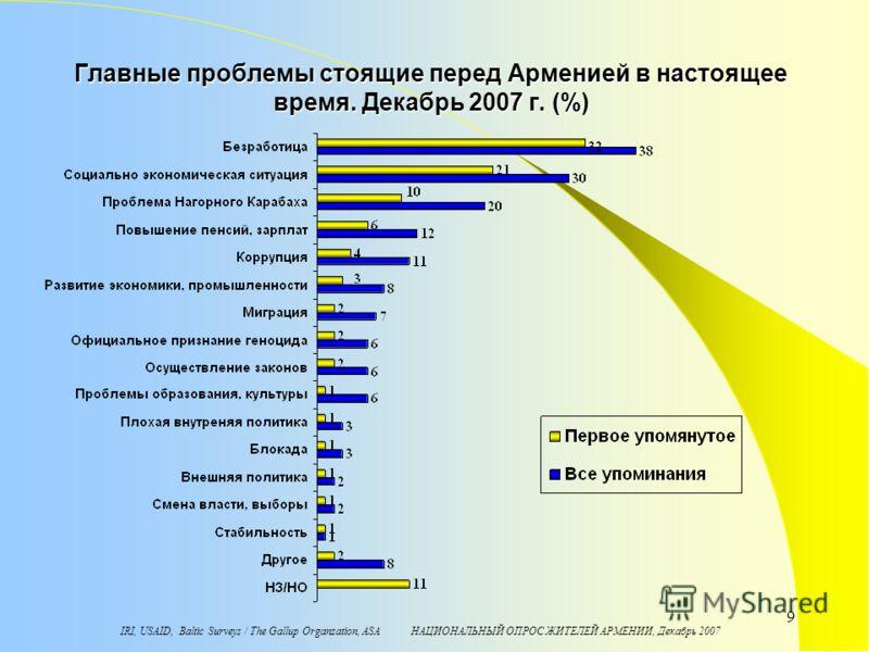 9 Главные проблемы стоящие перед Арменией в настоящее время. Декабрь 2007 г. (%)