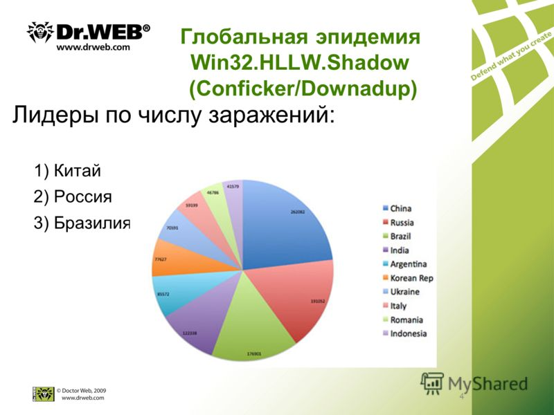 4 Глобальная эпидемия Win32.HLLW.Shadow (Conficker/Downadup) Лидеры по числу заражений: 1) Китай 2) Россия 3) Бразилия