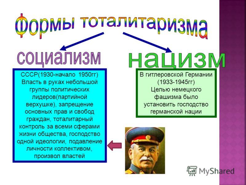 СССР(1930-начало 1950гг) Власть в руках небольшой группы политических лидеров(партийной верхушке), запрещение основных прав и свобод граждан, тоталитарный контроль за всеми сферами жизни общества, господство одной идеологии, подавление личности колле