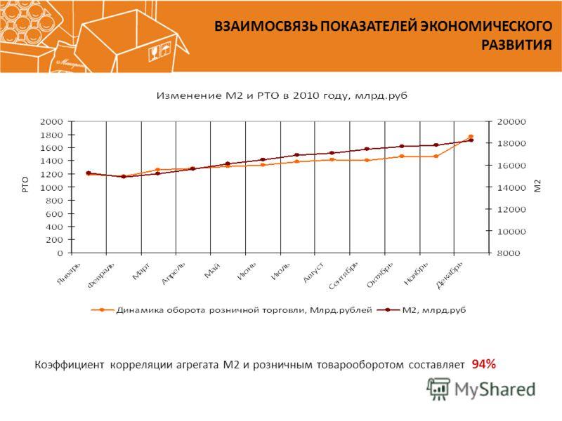 Коэффициент корреляции агрегата М2 и розничным товарооборотом составляет 94% РТОМ2 ВЗАИМОСВЯЗЬ ПОКАЗАТЕЛЕЙ ЭКОНОМИЧЕСКОГО РАЗВИТИЯ