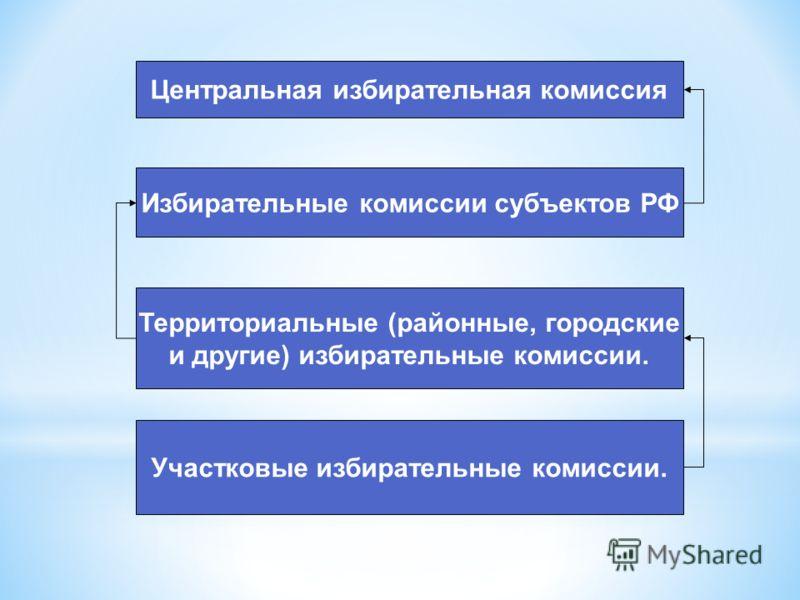 Центральная избирательная комиссия Избирательные комиссии субъектов РФ Территориальные (районные, городские и другие) избирательные комиссии. Участковые избирательные комиссии.