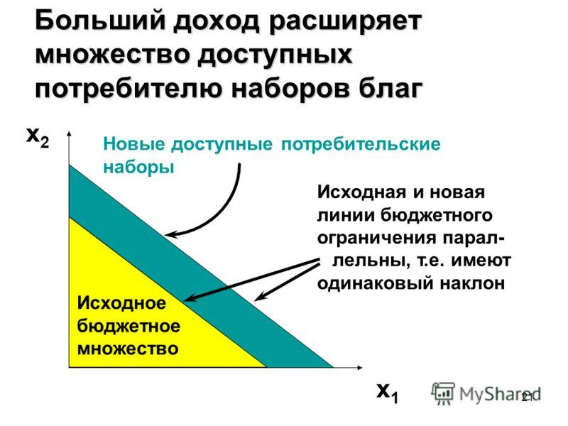 21 Больший доход расширяет множество доступных потребителю наборов благ Исходное бюджетное множество Новые доступные потребительские наборы x2x2 x1x1 Исходная и новая линии бюджетного ограничения парал- лельны, т.е. имеют одинаковый наклон