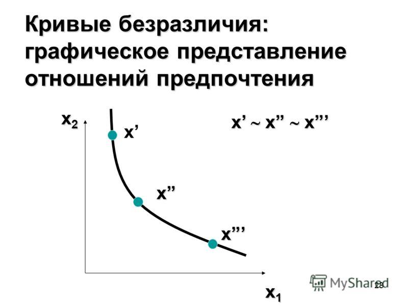 28 Кривые безразличия: графическое представление отношений предпочтения x2x2x2x2 x1x1x1x1 x x x x x x