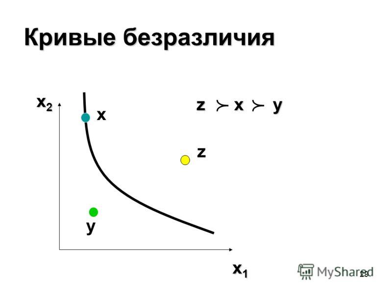 29 Кривые безразличия x2x2x2x2 x1x1x1x1 zxy z x y x y z