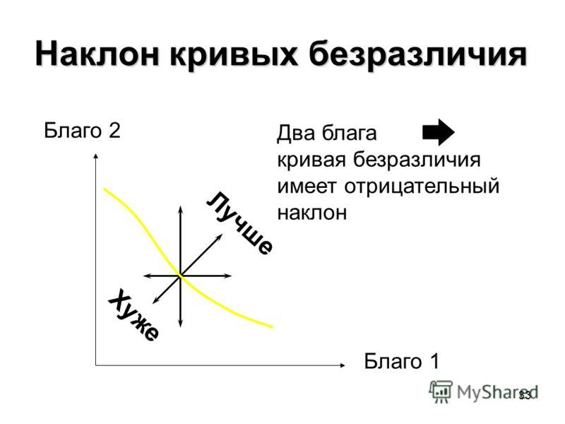 33 Наклон кривых безразличия Лучше Хуже Благо 2 Благо 1 Два блага кривая безразличия имеет отрицательный наклон