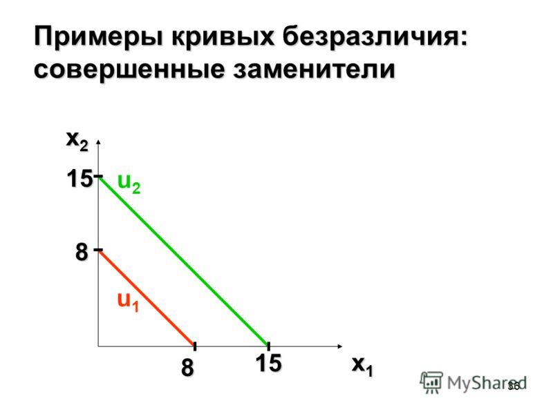 36 Примеры кривых безразличия: совершенные заменители x2x2x2x2 x1x1x1x1 8 15 u2u2 u1u1 15 8
