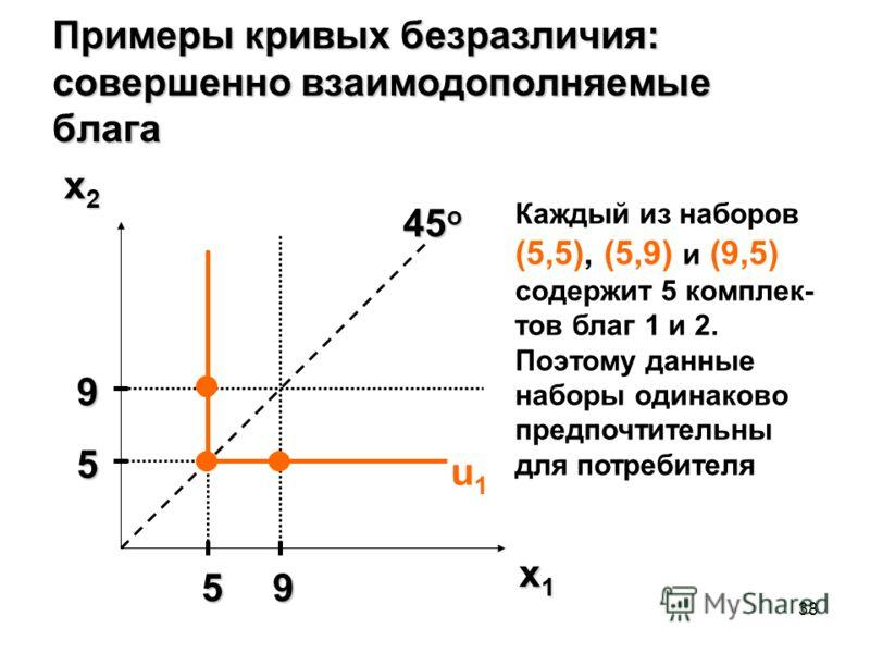38 Примеры кривых безразличия: совершенно взаимодополняемые блага x2x2x2x2 x1x1x1x1 u1u1 45 o 5 9 59 Каждый из наборов (5,5), (5,9) и (9,5) содержит 5 комплек- тов благ 1 и 2. Поэтому данные наборы одинаково предпочтительны для потребителя