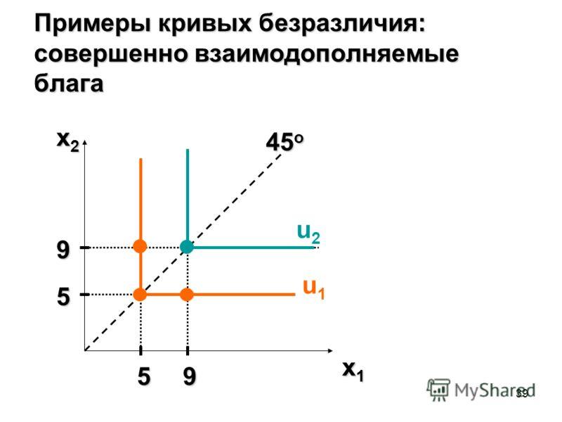39 Примеры кривых безразличия: совершенно взаимодополняемые блага x2x2x2x2 x1x1x1x1 u2u2 u1u1 45 o 5 9 59