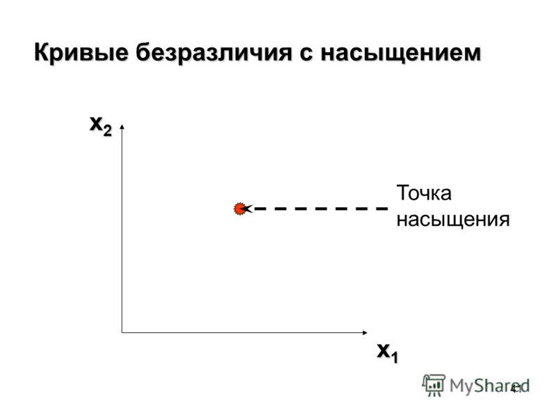 41 Кривые безразличия с насыщением x2x2x2x2 x1x1x1x1 Точка насыщения