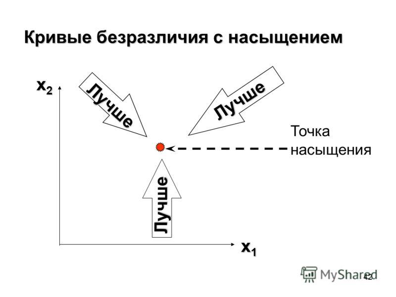 42 Кривые безразличия с насыщением x2x2x2x2 x1x1x1x1 Лучше Лучше Лучше Точка насыщения